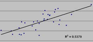 Regression analysis clearly shows a relationship between a team's scoring propensity and a fantasy kicker's success