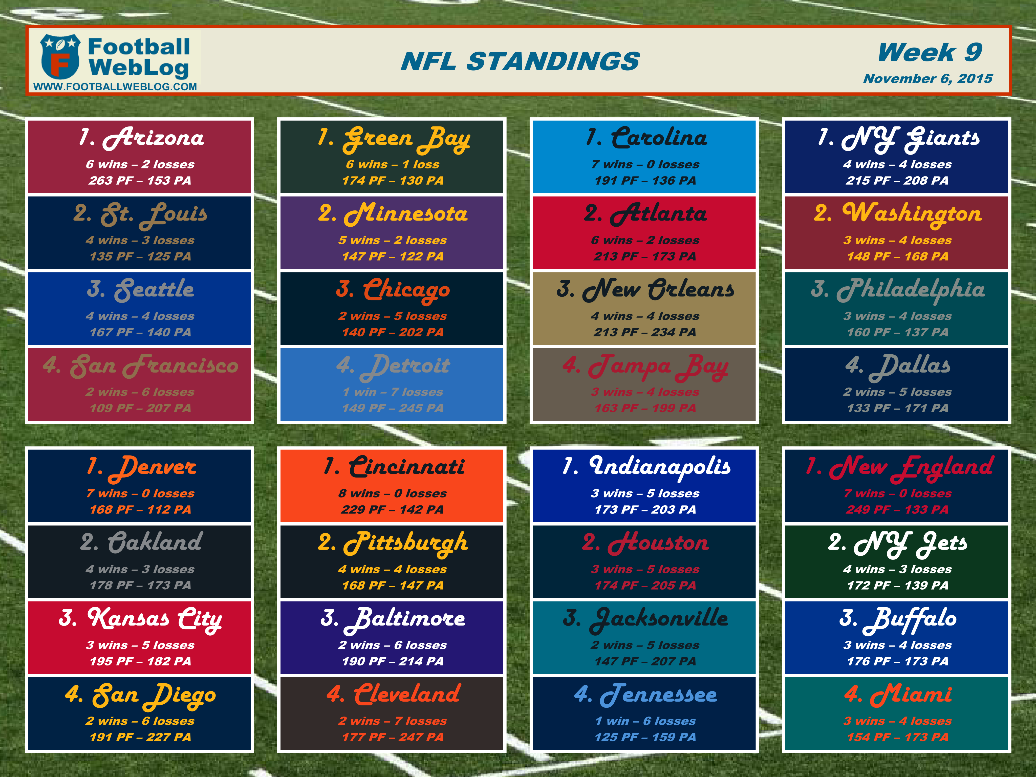 graphic relating to Nfl Week 9 Schedule Printable named 2015 7 days 9 Printable Standings (Nov. 6) Soccer Blog site
