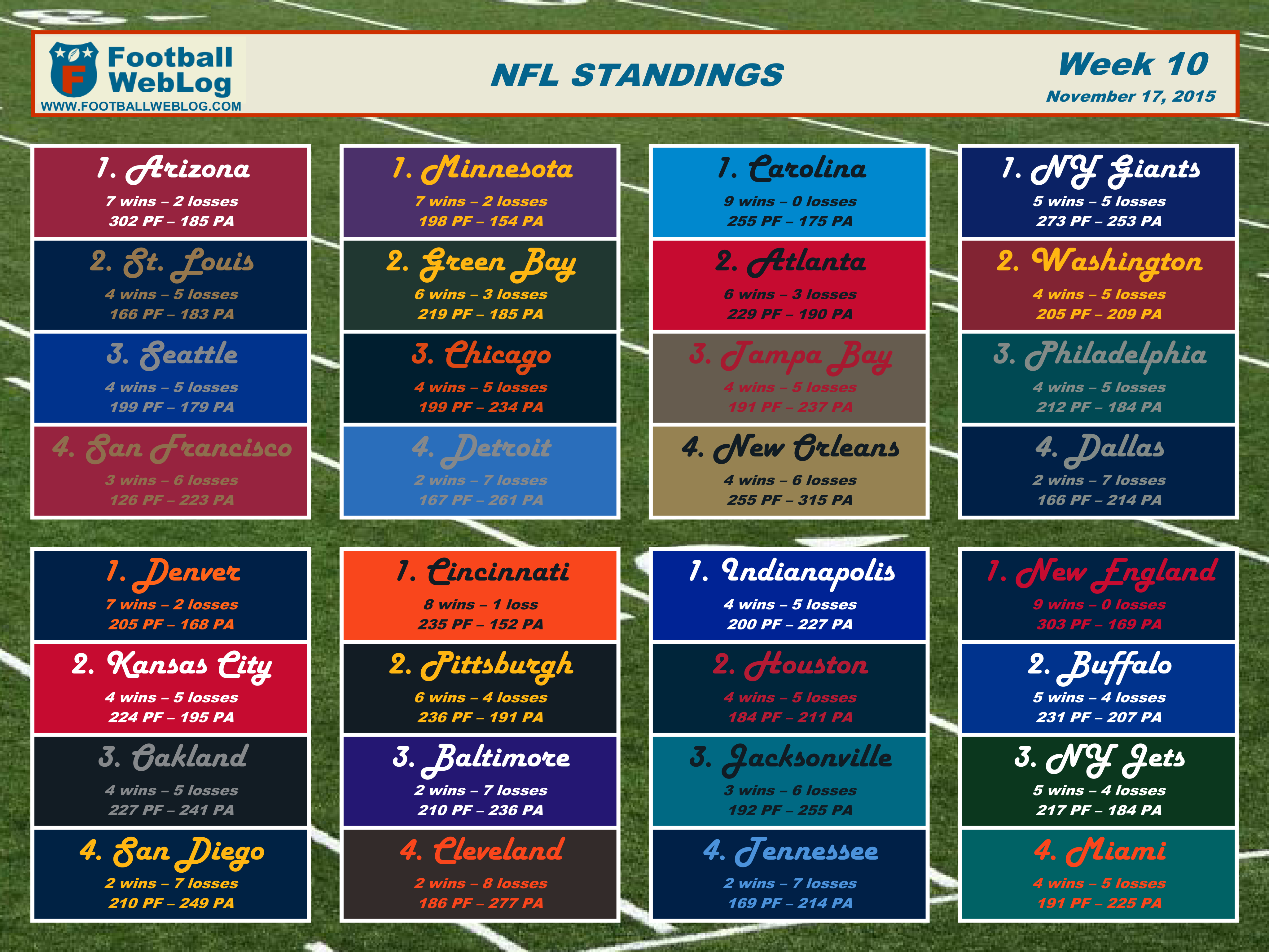 graphic relating to Nfl Schedule Week 17 Printable identify 2015 7 days 10 Printable Standings (Nov. 17) Soccer Site