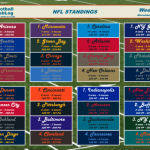 NFL_Standings_2015_11_27_feat