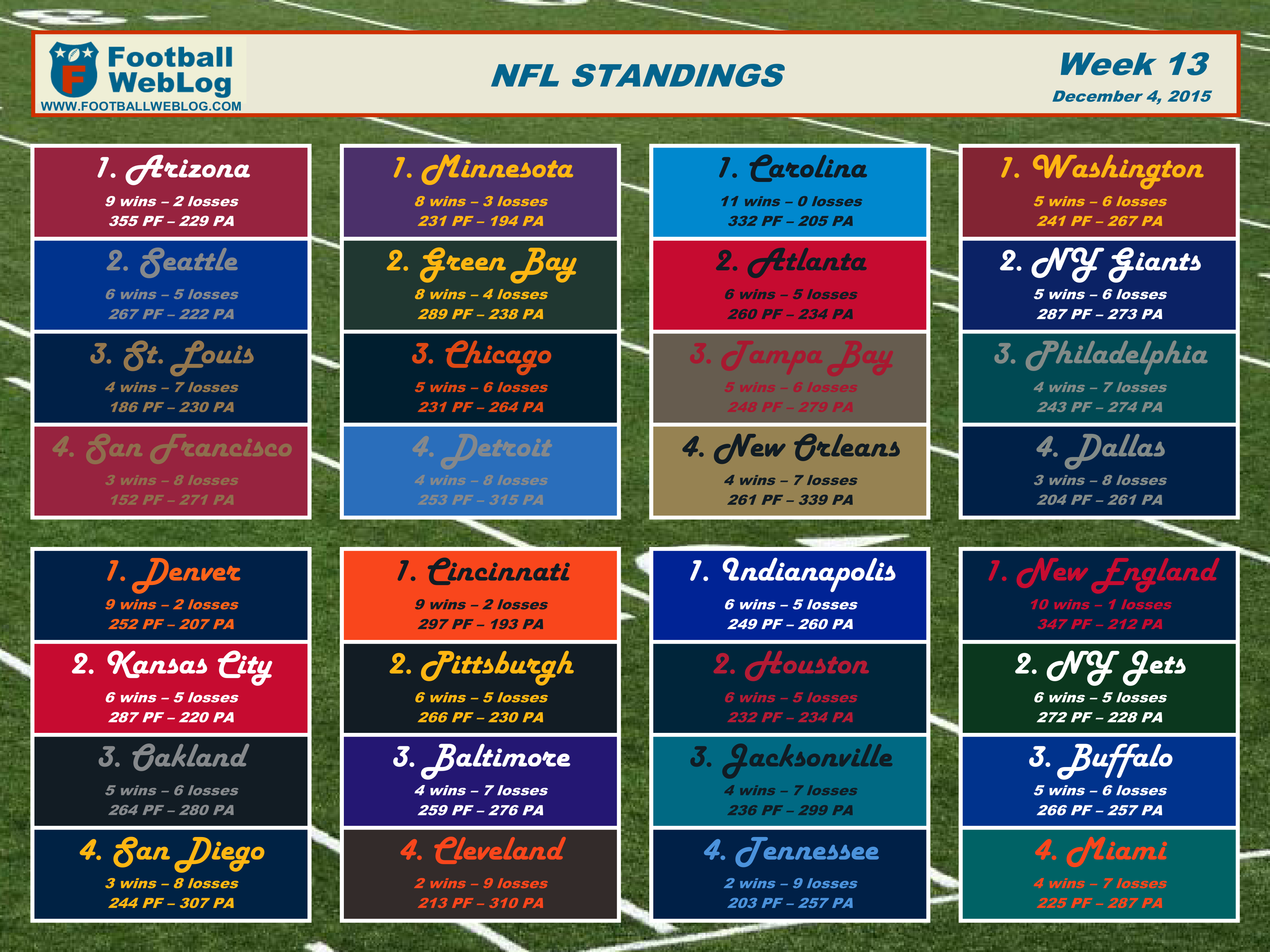 graphic regarding Nfl Week 13 Printable Schedule identify 2015 7 days 13 Printable Standings (Dec. 4) Soccer Website
