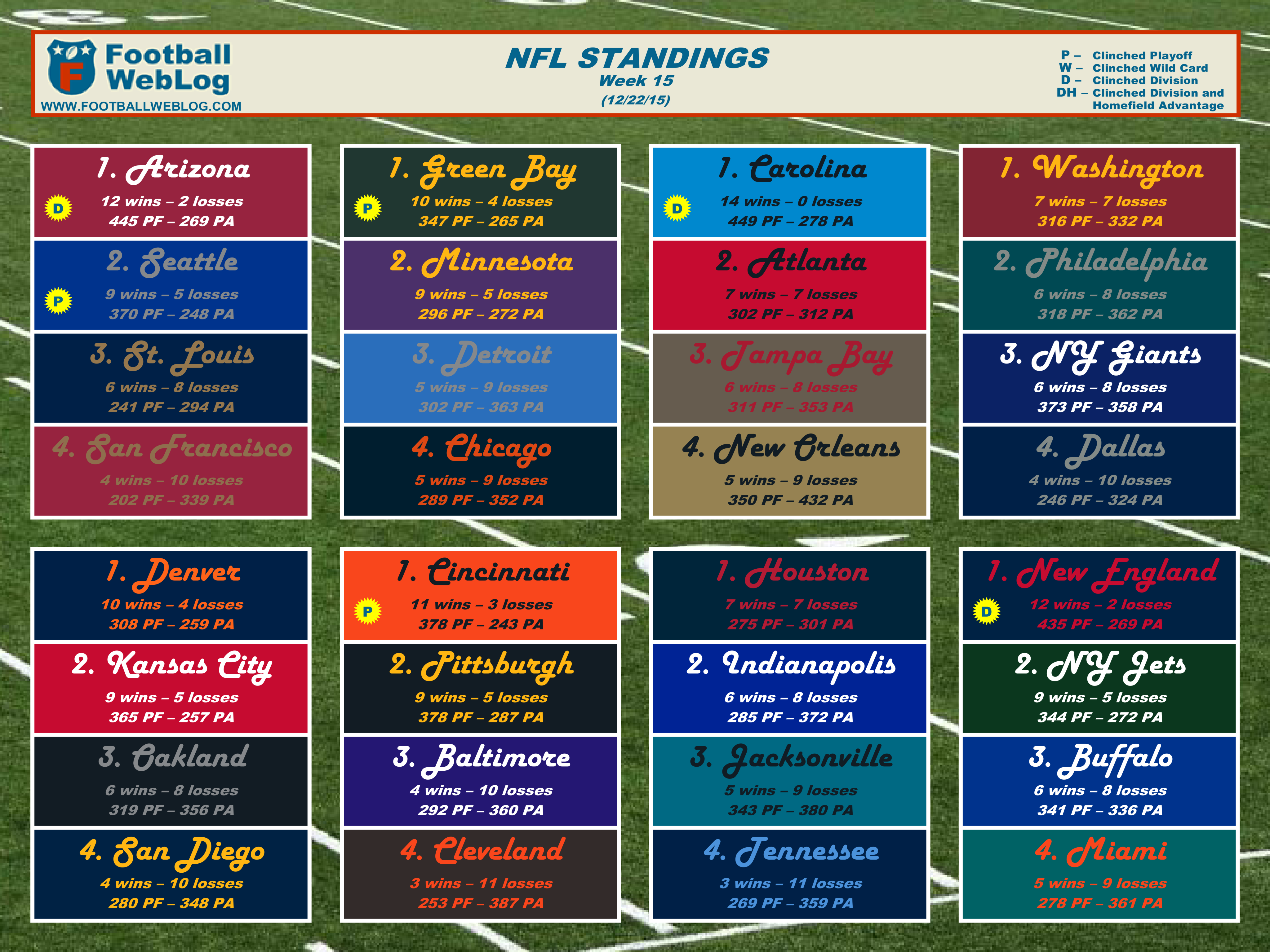 photograph relating to Nfl Week 15 Printable Schedule known as 2015 7 days 15 Printable Standings (Dec. 22) Soccer Blog site
