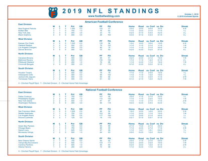 One Page 2019 Nfl Week 4 Standings Football Weblog